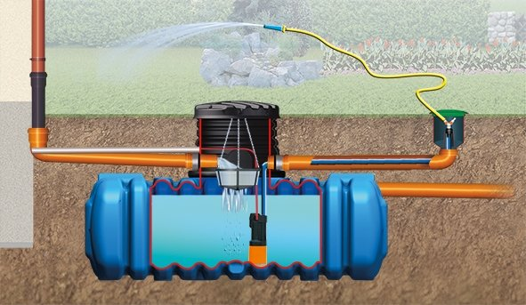 Regenwassertank Komplett-Paket 6000 Liter 4rain FLAT Flachtank Paket Garten-Comfort
